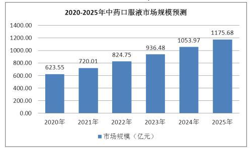 详细分析我国中药口服液行业发展前景及市场规模分析