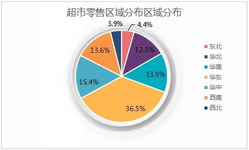 详细分析我国超市行业未来投资前景趋势分析